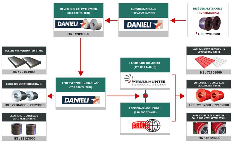 Prozess-Flussdiagramm - UNICOIL
